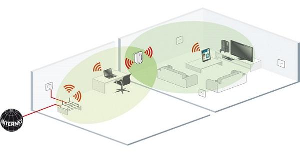 routeur comme repeteur wifi